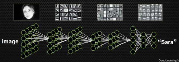 deeplearning.ir_sample