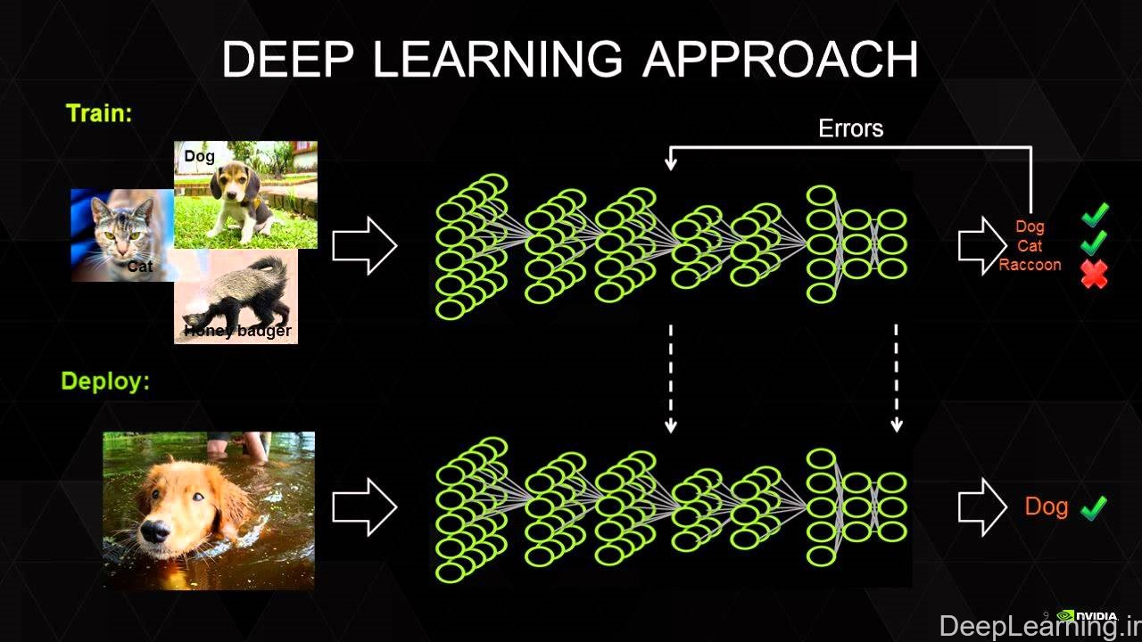 deeplearning.ir_sample2