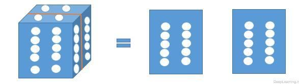 an activation volume (deeplearning.ir)