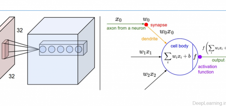 convet sample (deeplearning.ir)