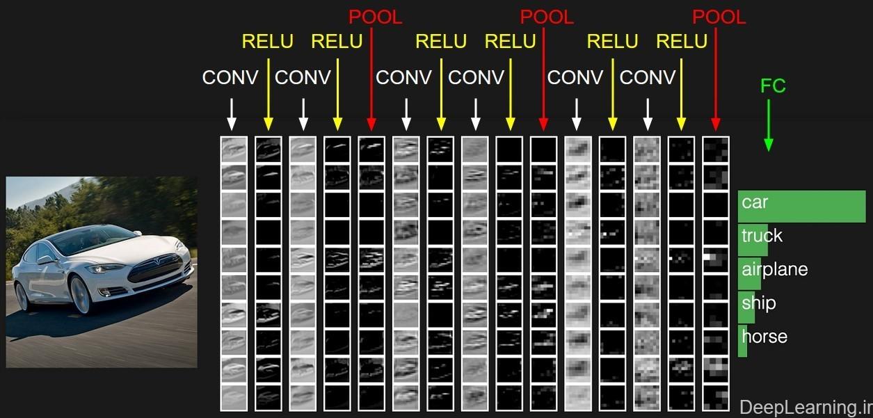 نمونه ای از توده های فعال سازی در یک نمونه از معماری شبکه کانولوشن