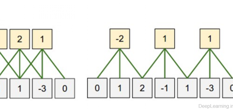 spatial arrangment(deeplearning.ir)