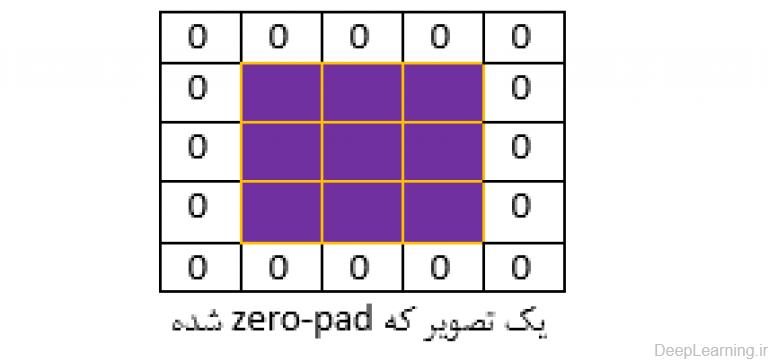 zeropad example(deeplearning.ir)
