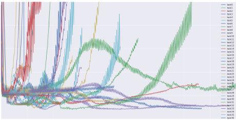 lossfunction_deeplearningir