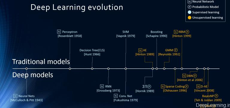 DeepLearning.ir_evolution-768×360-min