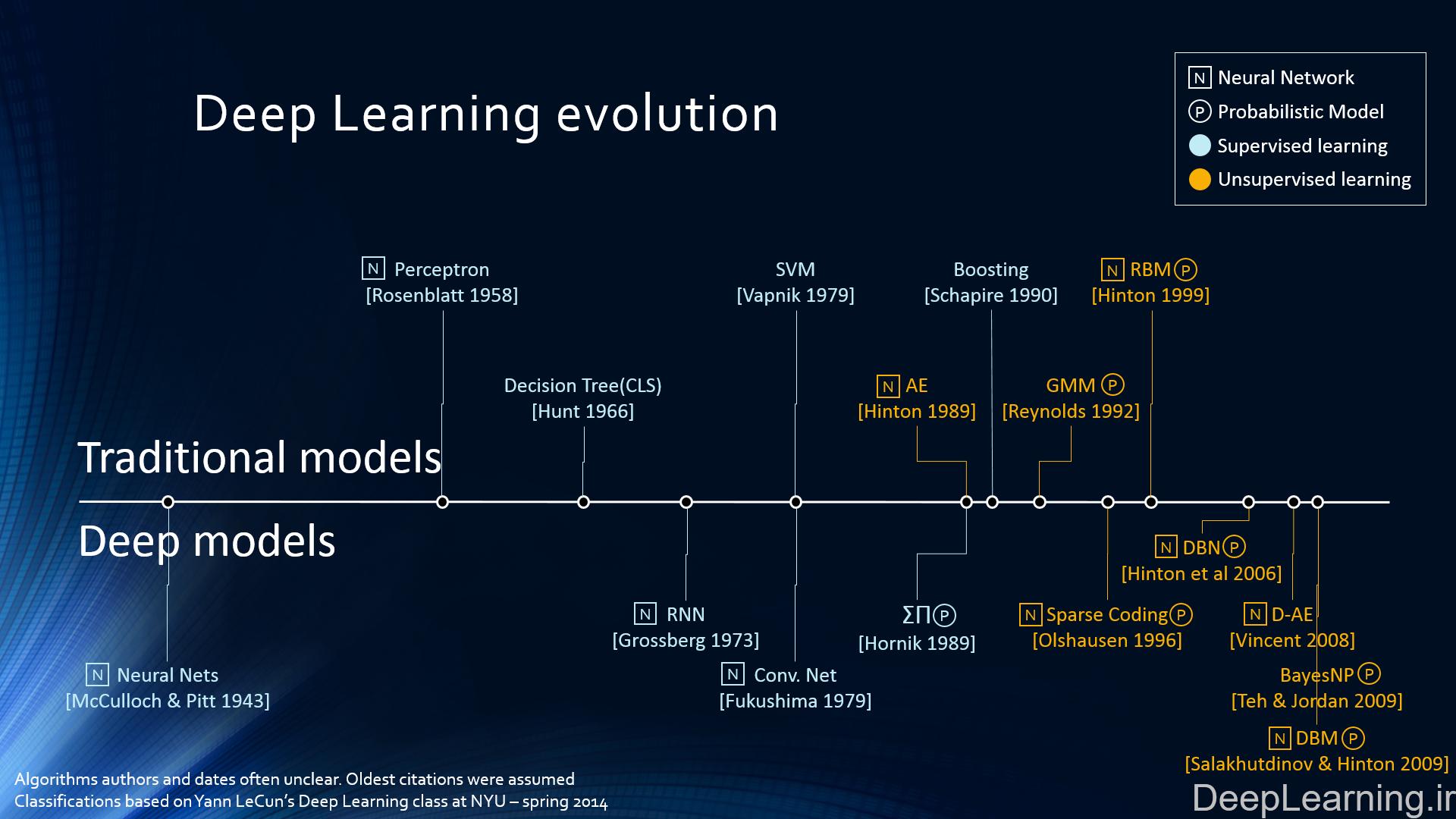 DeepLearning.ir_evolution