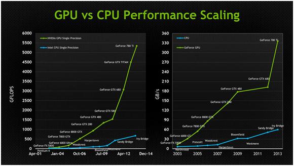 gpu-vs-cpu-performance