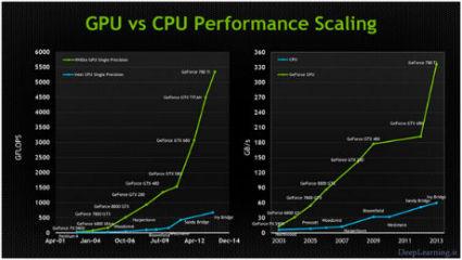 deeplearning.ir_gpu_vs_cpu