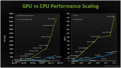 gpu-vs-cpu-performance_460x260