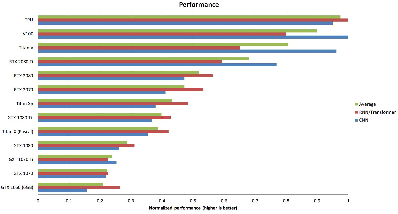 performance_TPU_RTX_GPUs