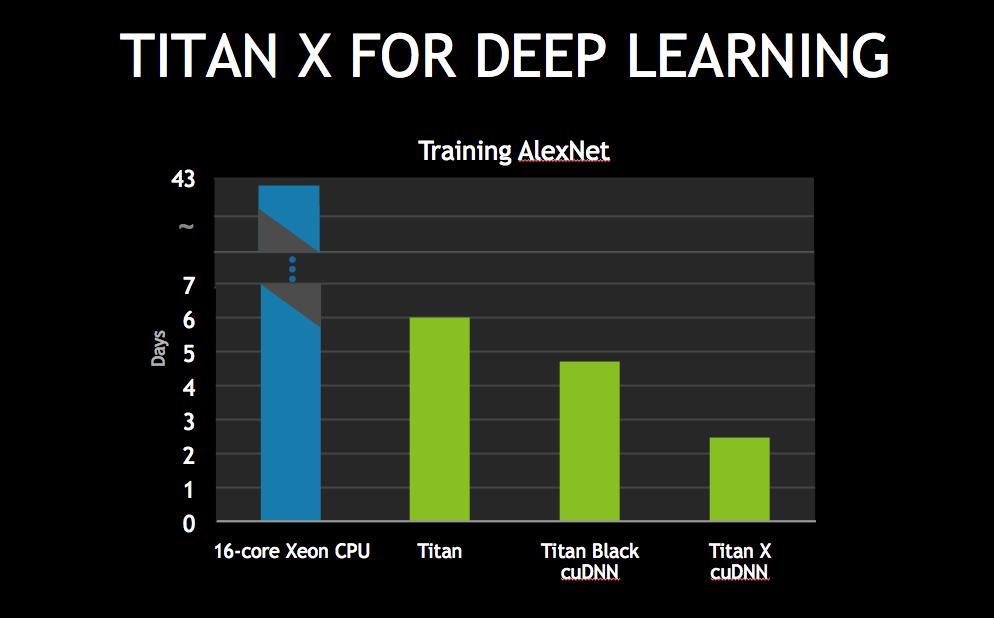مقایسه CPU و GPU در یادگیری عمیق
