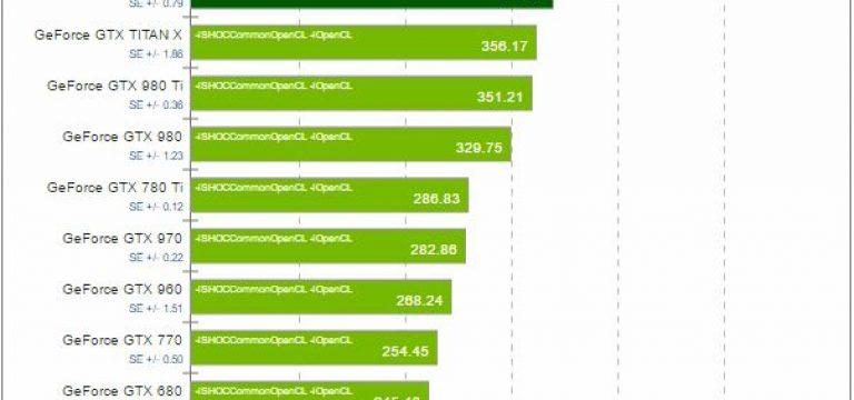 DeepLearning.ir_Benchmark_OpenCL_CUDA_04