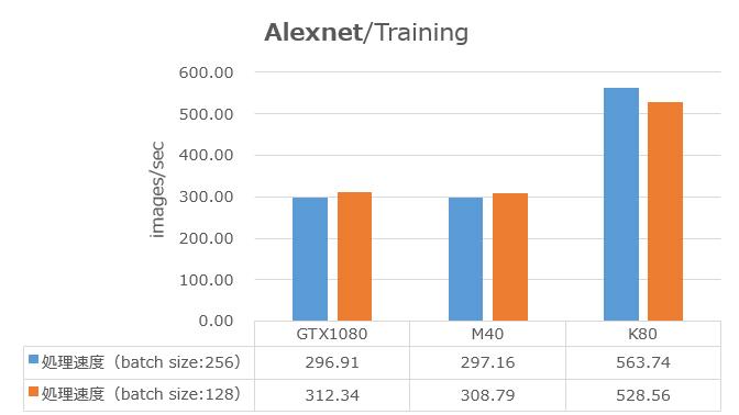 AlexNet256