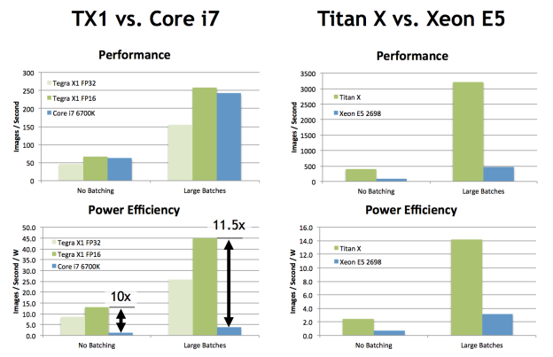 inference_performance_TX1_TitanX1-624×403
