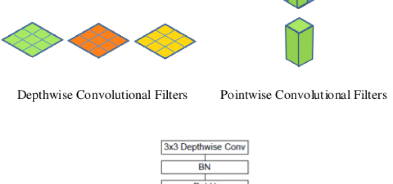 depthwise-separable-convolution-deeplearning.ir