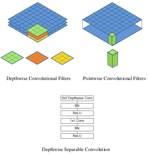 depthwise-separable-convolution-deeplearning.ir