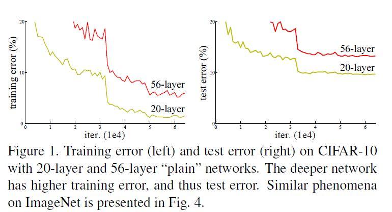 resnet_vs_plainnet_deeplearning.ir