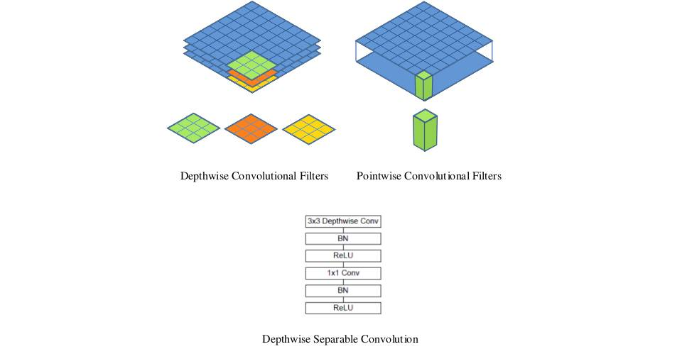 DepthwiseSeparableConvolution_deeplearning.ir