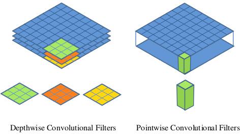 DepthwiseSeparableConvolution_deeplearning.ir_2