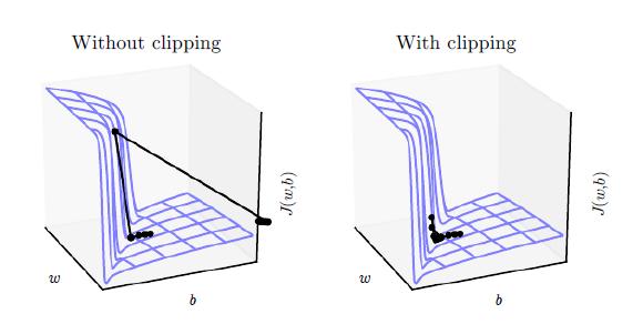 gradientclippingVsnoclipping