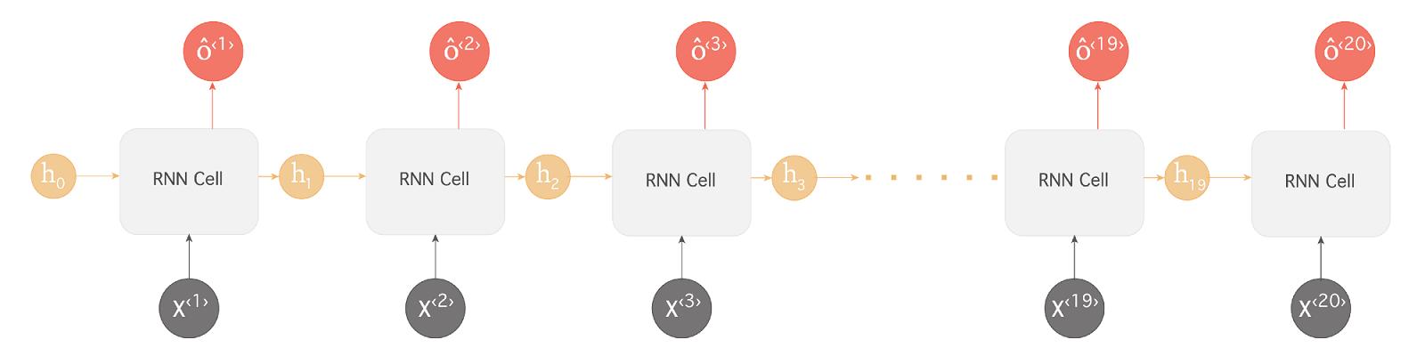 rnn_example_2