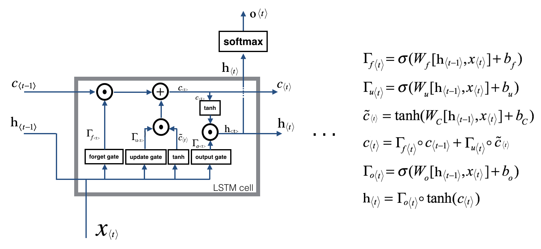 LSTM_fig