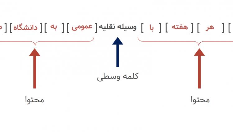 context-words-centre-words-vs-context-farsi