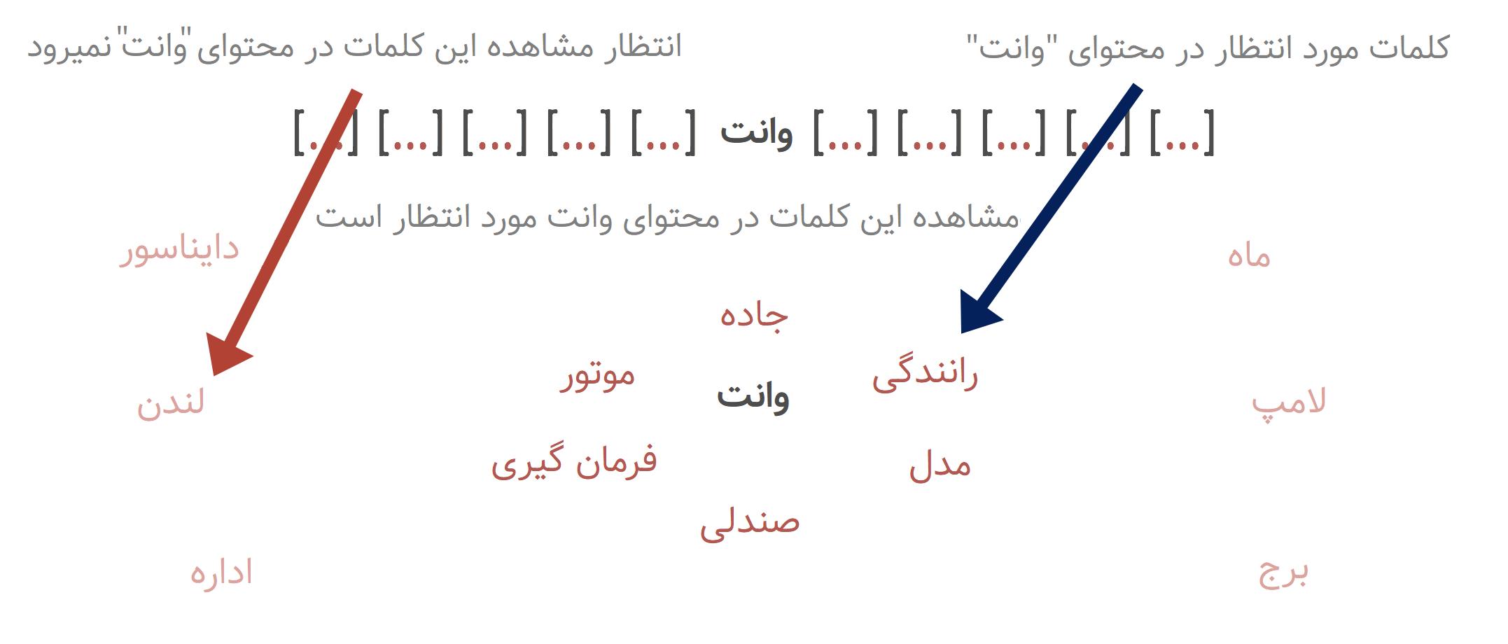 context-words-explanation-farsi