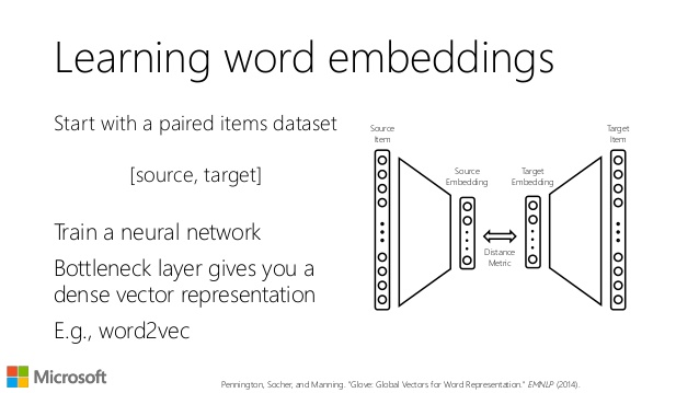 using-text-embeddings-for-information-retrieval-6-638