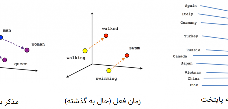 vocabulary-linear-relationships-farsi