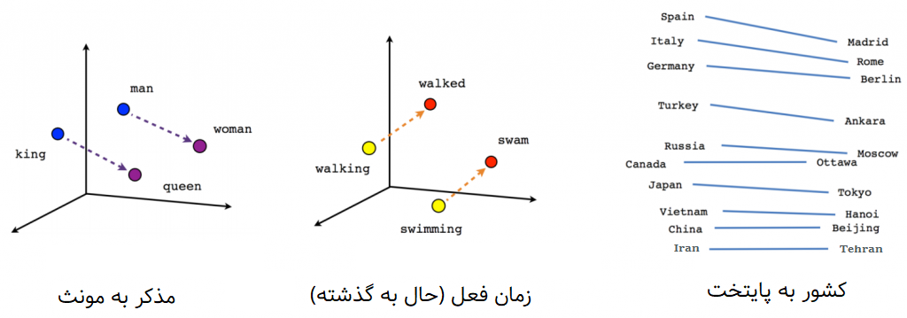 vocabulary-linear-relationships-farsi