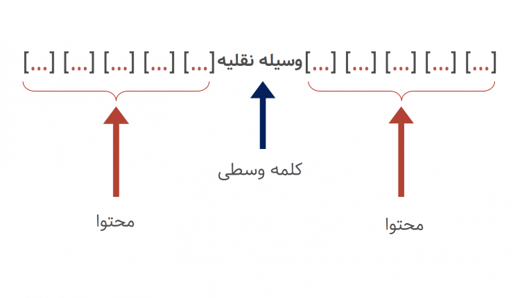 word-embeddings-context-words-introduction-farsi