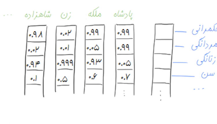 word2vec-distributed-representation -farsi1._2