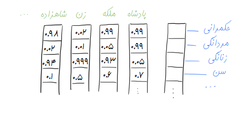 word2vec-distributed-representation -farsi1