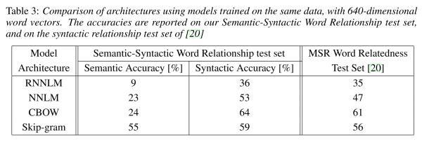 word2vec-efficient-estimation-table-3