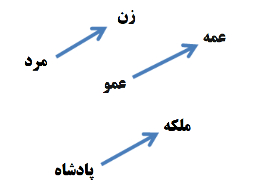 word2vec-gender-relation-farsi