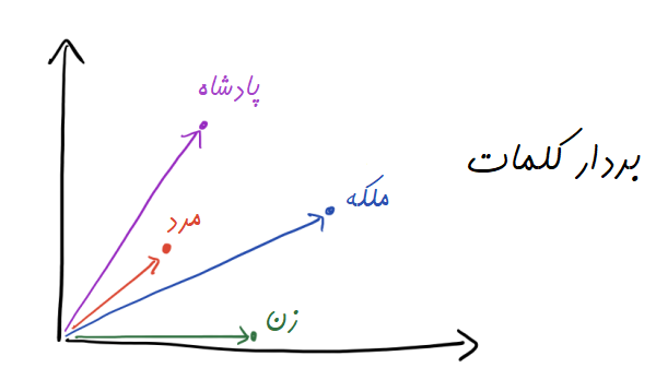 word2vec-king-queen-vectors-farsi