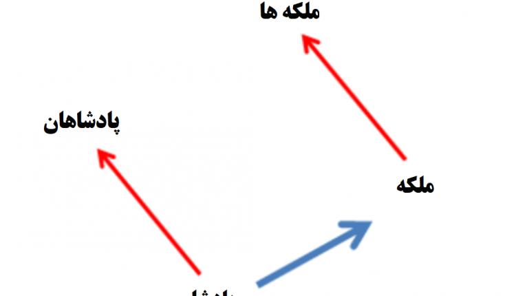 word2vec-plural-relation-farsi