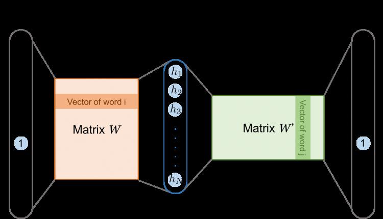 word2vec-skip-gram
